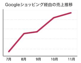 Googleショッピング経由 売上推移