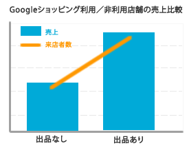Googleショッピング利用 売上比較