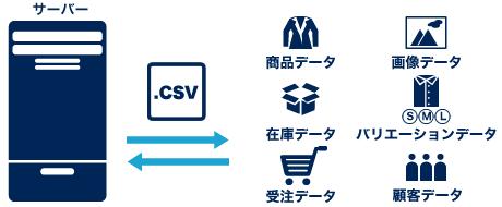 CSV各種データ一括処理