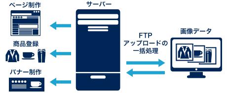 FTP画像登録