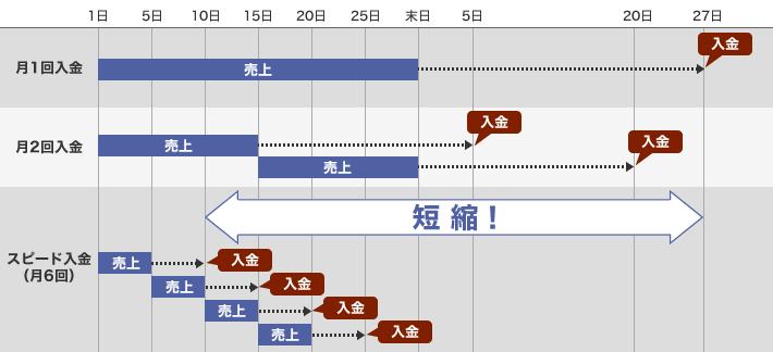 入金サイクルのイメージ