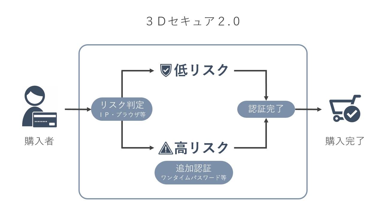 3Dセキュア 2.0